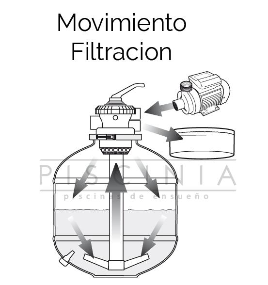 filtro movimiento en modo filtración